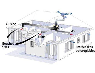 Installation De Ventilation VMC Sur Lens Hénin Beaumont Dans Le - Installer une vmc salle de bain